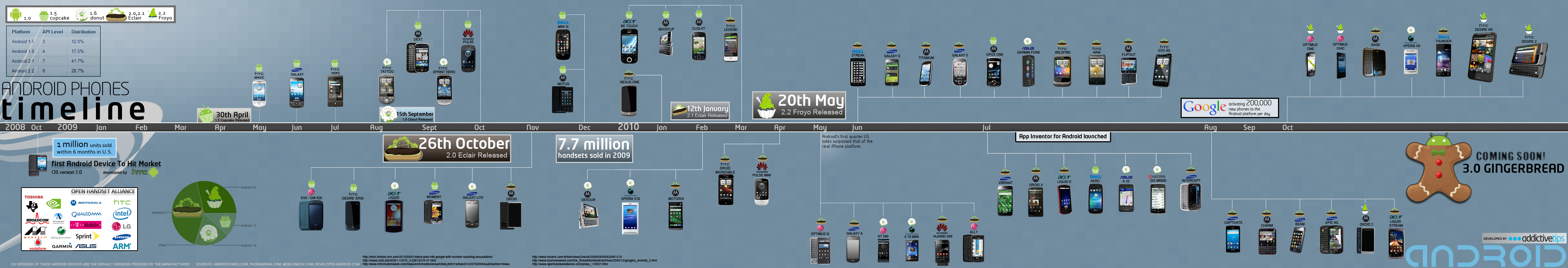android-phones-timeline